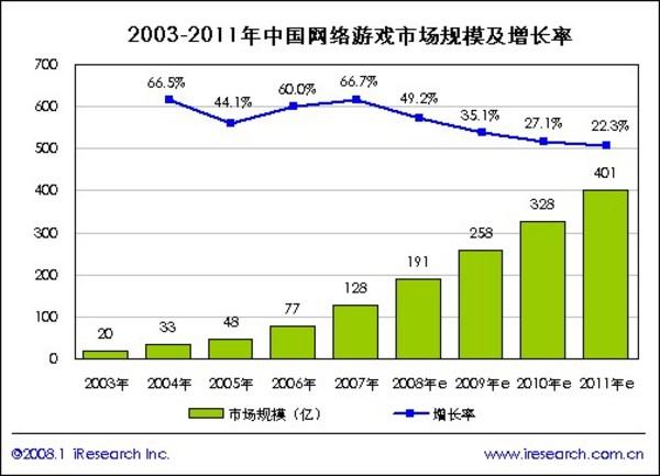 看好中国 暴雪将为国内市场的改变