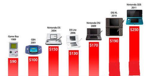 <b>越来越烧钱?从3DS价格看掌机游戏成本进化</b>