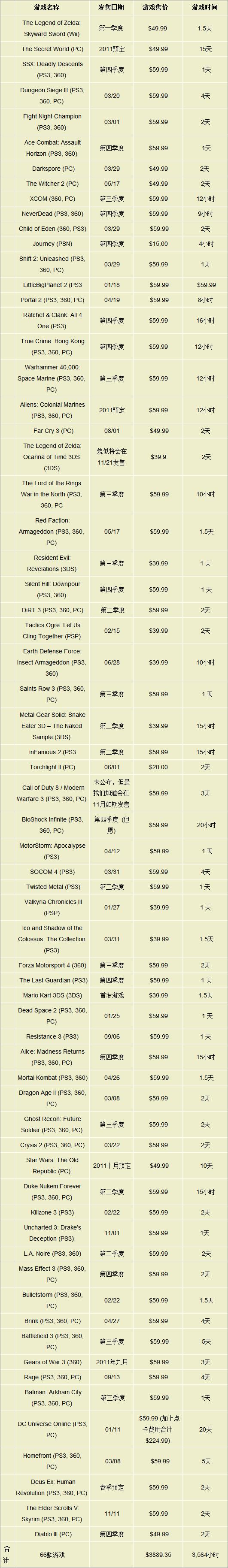 死忠游戏饭的2011计划表 令人瞠目的游戏账