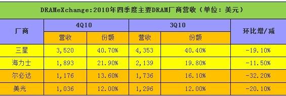 三星继续统治DRAM市场 韩厂狂揽62%份额