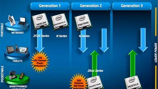 Intel宣布试产第二代智能手机平台Medfield