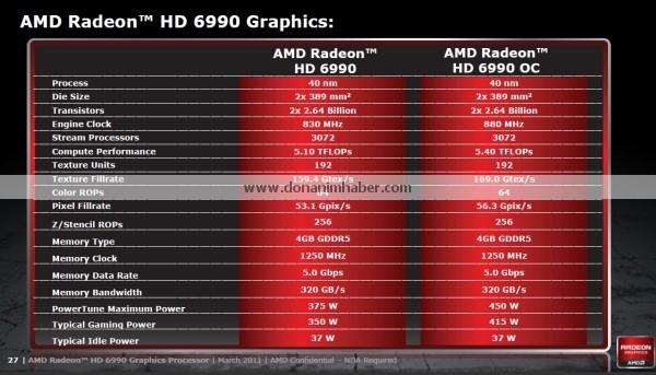 <b>Radeon HD 6990官方规格泄露</b>
