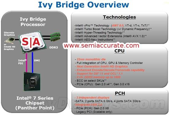 <b>Ivy Bridge规格大曝光:DX11、PCI-E 3.0</b>