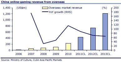 <b>中国游戏规模今年将达58亿美元增21%</b>