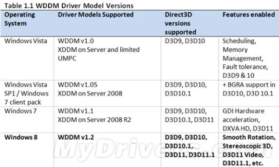 <b>Windows 8:没有DX12 但有更好的DX11.1</b>