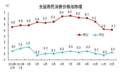 快玩不起了 2011全年CPI涨5.4% 远超政府调控目标