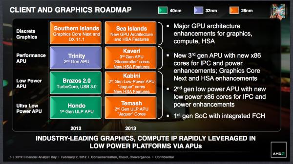 <b>AMD公布2019年发展路线图:压路机+海岛</b>