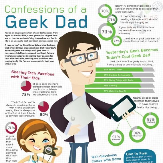 72%青少年认为技术宅父亲比较帅 你是吗?