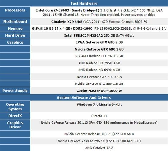<b>谁才是显卡王者?GTX680 vs HD7970游戏性能测试</b>