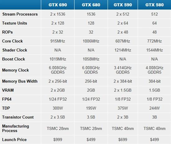 万众瞩目集一身 双芯旗舰GeForce GTX690正式登场