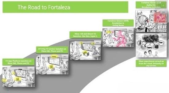 有证据表明微软正在为下一代Kinect做准备