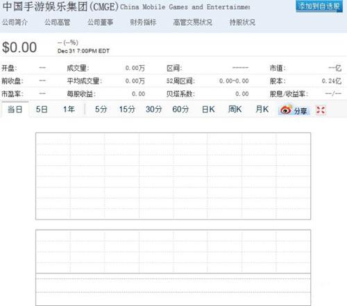 中国手游集团美国上市首日零交易 老外钱不好骗