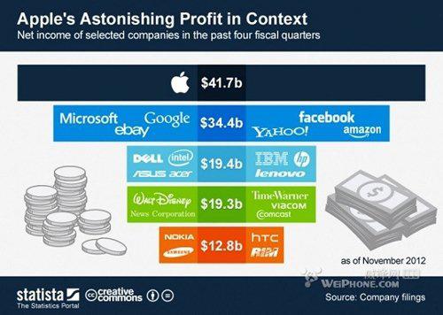 让人惊掉下巴!2012年苹果公司疯狂敛财417亿美元