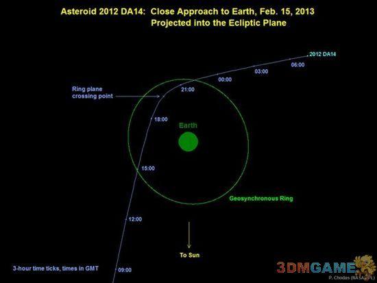 NASA确定一颗半个足球场大小小行星将掠过地球