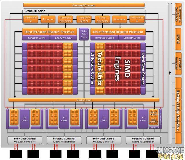 铺平未来之路:AMD显卡架构转换深度解密