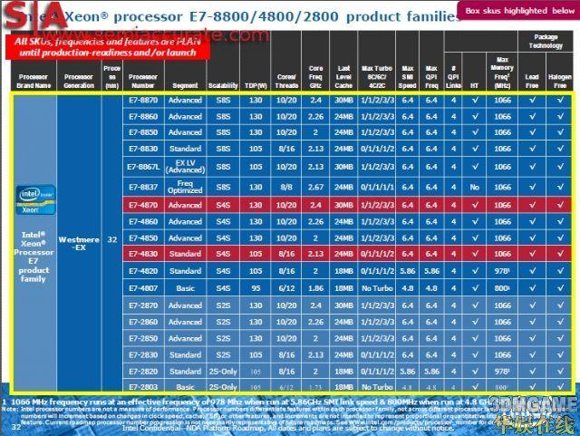 服务器新旗舰:Intel Xeon E7官方规格表