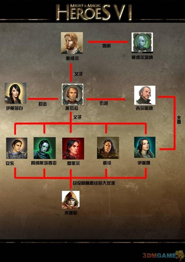 同室操戈 《魔法门之英雄无敌6》种族英雄关系图谱