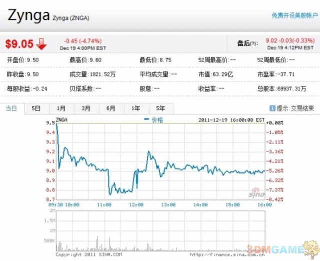 挖角EA的报应?Zynga股价持续低迷