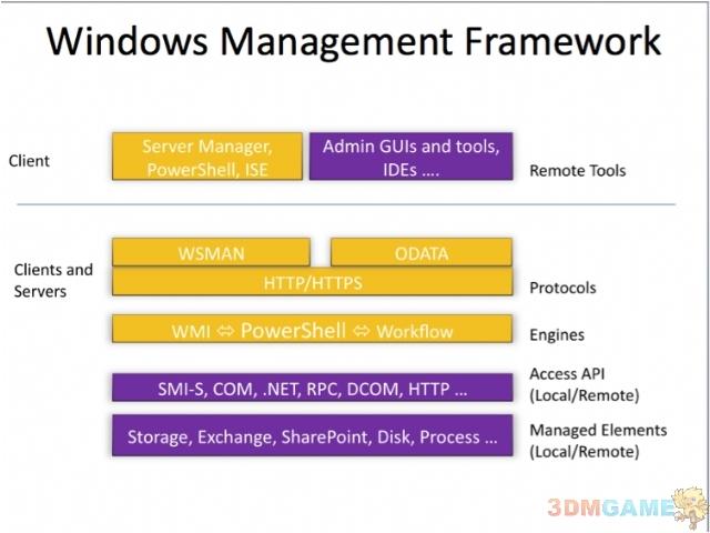 Windows 8 Server Pre-Beta 5个重要改变公布