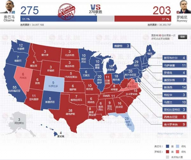 奥巴马成功连任美国总统 即将发表获胜演说