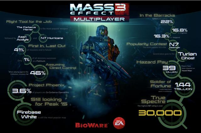 《质量效应3》游戏信息统计 各种有趣的数据