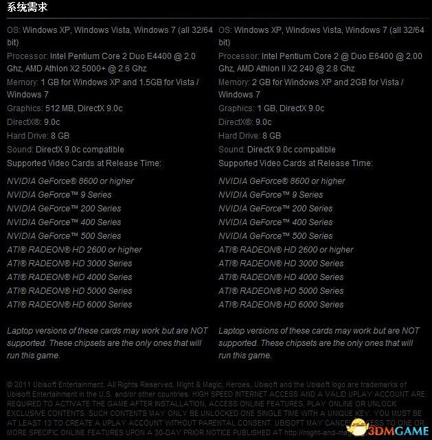 《黑暗之影》的最低配置需要2.0Ghz以上的CPU(推荐则是2.8Ghz以上);而内存最低是1GB(最佳是2GB以上);显卡则最低是512MB(最佳则是1GB显存以上)。看起来还是很不错的嘛。