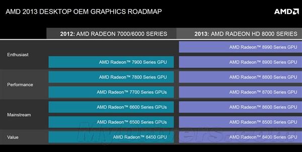 AMD准备在E3展上公布HD 8900?玩家们别做梦了!