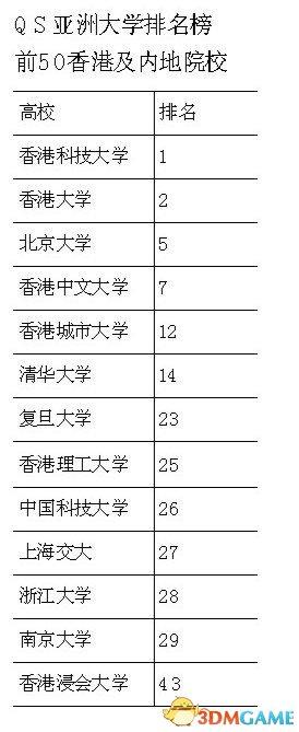 亚洲大学最新排名出炉 港科大第1北京大学排名第5