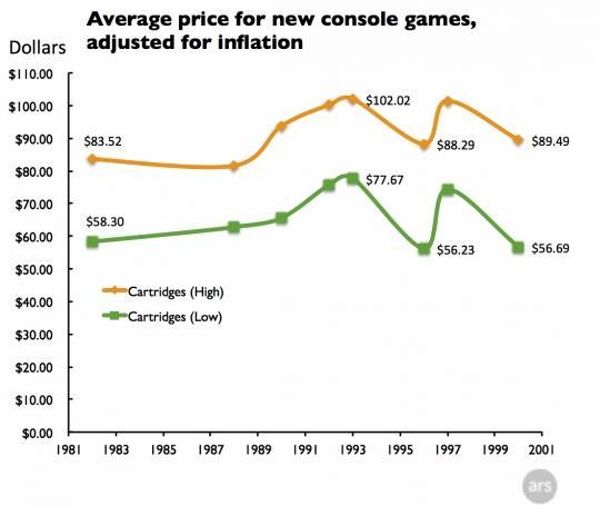 玩家们有同感吗?其实主机游戏从来就没便宜过!