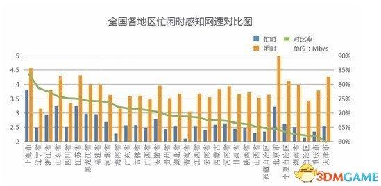 <b>你拖后腿了吗 中国平均网速已达3.29Mb/s 电信最快</b>