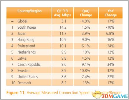 南朝鲜争夺第一,申报突显全球平均网速第二遍