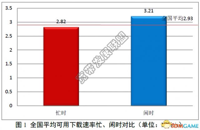 宽带状况报告显示我国宽带平均下载速率达374KB/s