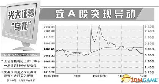 一个错误程序引发的大地震:光大证券被罚5.2亿