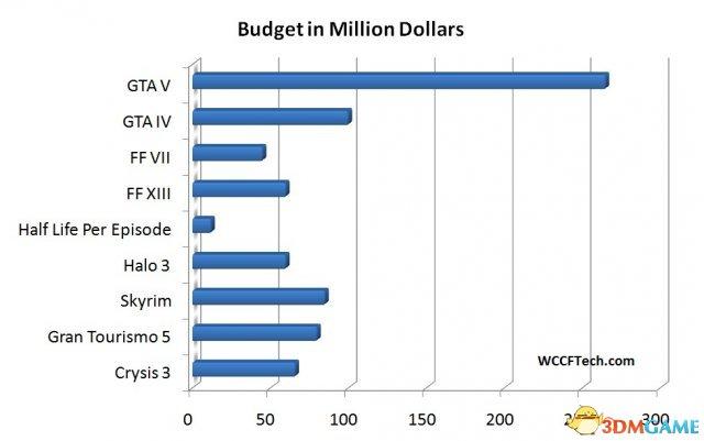 比花钱谁怕谁?GTA5制作成本堪比好莱坞大片