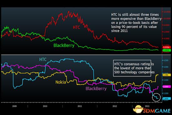 或步诺基亚和黑莓后尘?HTC发展进入死胡同