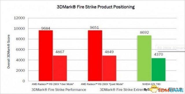AMD新旗舰R9 290X性能再曝光:双模式交火威武