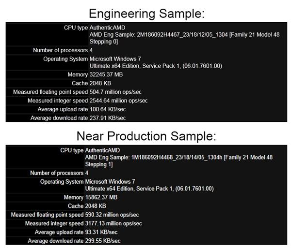 秒杀Haswell的节奏 AMD大杀器压路机性能曝光