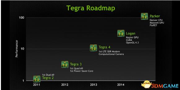 英伟达神盾2配备Tegra 5!优于PS3和Xbox 360