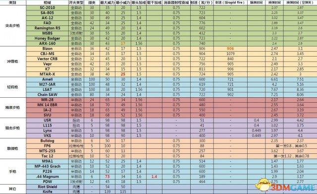 使命召唤10:幽灵 全武器详细数据属性表中文版