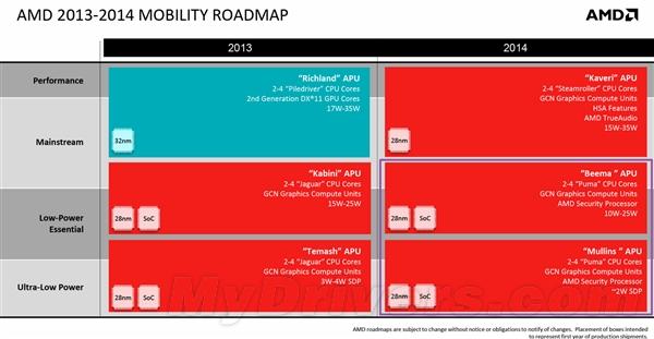 步履蹒跚 AMD在平板机上还有机会大展拳脚吗?