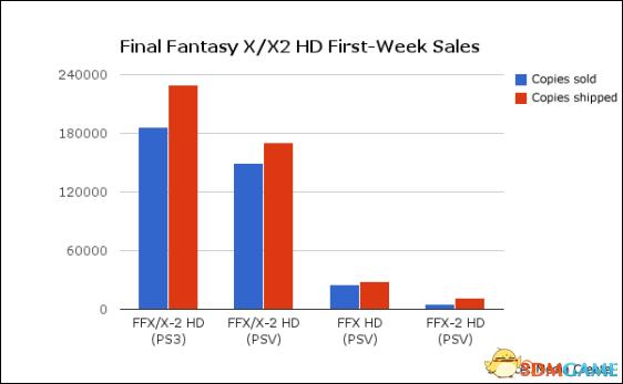 销量十分乐观 《最终幻想10》高清版销售情况