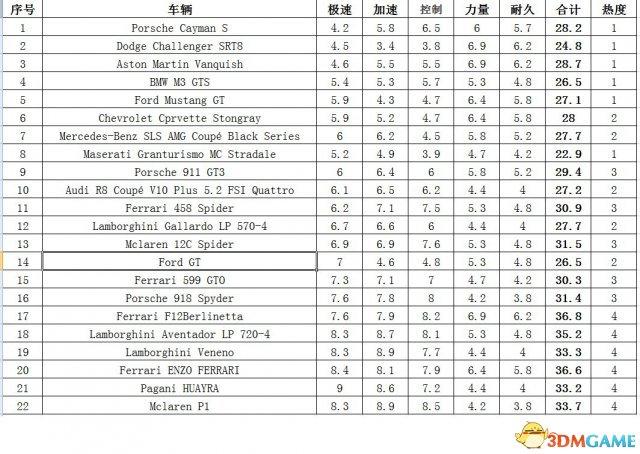 极品飞车18:宿敌 所有车辆完整属性一览表 附excel表下载