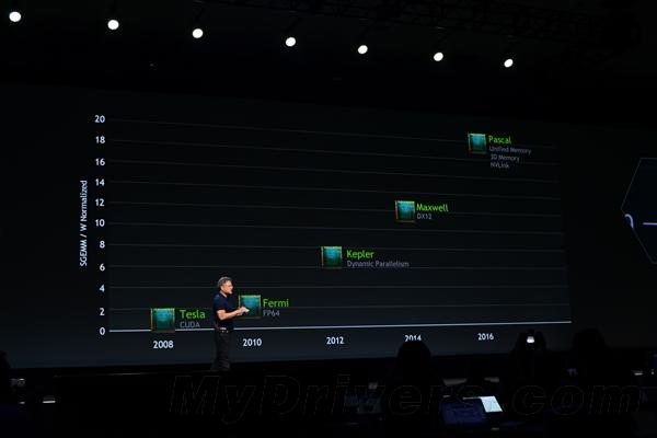 """英伟达革命性新GPU架构""""帕斯卡"""" 新技术碉堡了"""