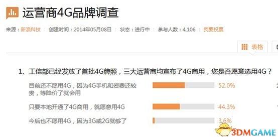 首个4G用户调查报告出炉:六成用户最希望降价