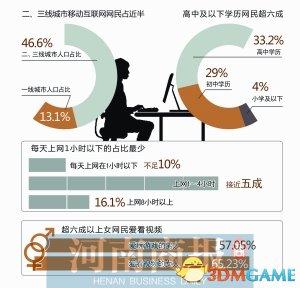 互联网统计报告显示 高中及以下学历网民超六成