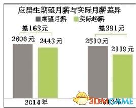 调查显示90后毕业生平均月薪2443 三成月光/啃老