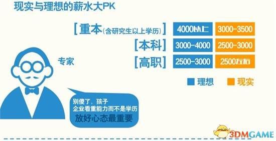 """今年新就业大学生月薪2400元 近四成人需要""""啃老"""""""