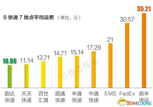 九大快递公司服务测评结果: 申通最慢 顺丰最贵