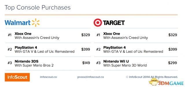 黑色星期五各大主机销量对比 XB1绝对优势领先PS4