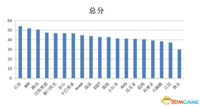 百度杀毒夺第一!2014全球中文杀毒软件权威横评